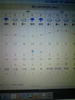 ころころ変わる天気予報…